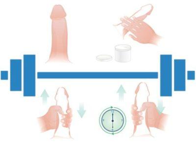Cviky na zvětšení penisu